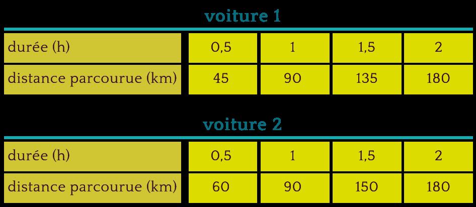 Utilisation De La Proportionnalite Duree Et Vitesse Maxicours