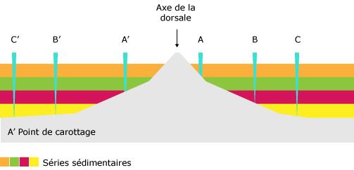 """Résultat de recherche d'images pour """"schéma rift sédiments"""""""
