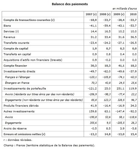 La Balance Des Paiements Maxicours