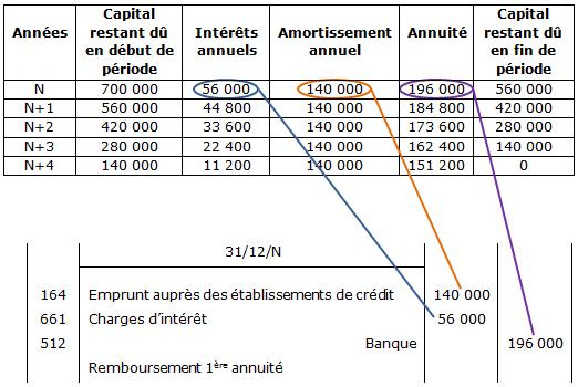 Le Financement Par Emprunt Bancaire Maxicours